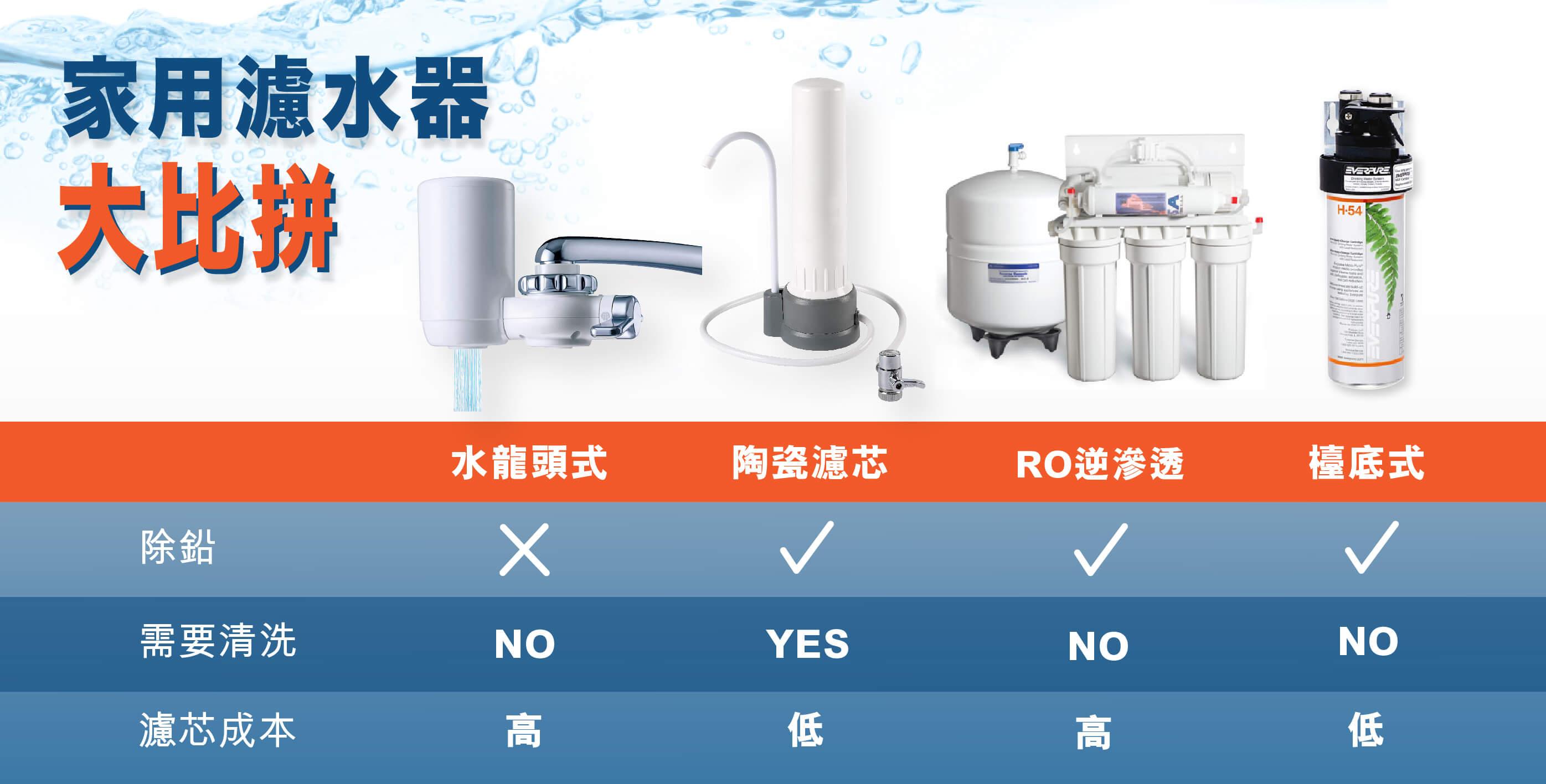 購買濾水器前必看!四大濾水器大評比